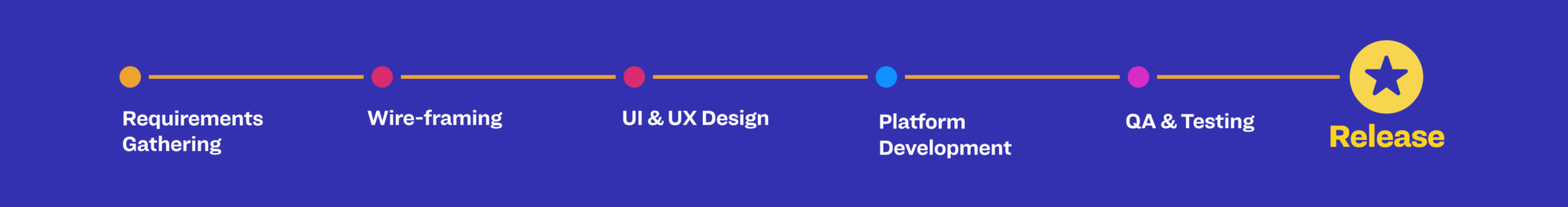 Design Dev